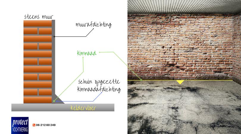 muurafdichting en kimnaadafdichting voor vochtvrij maken van kelder en souterrain