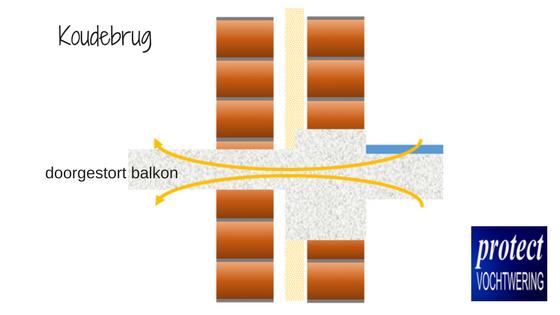 koudebrug balkon - kennisbank