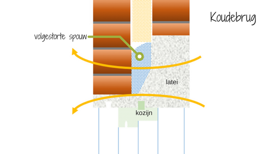 koudebrug latei - kennisbank