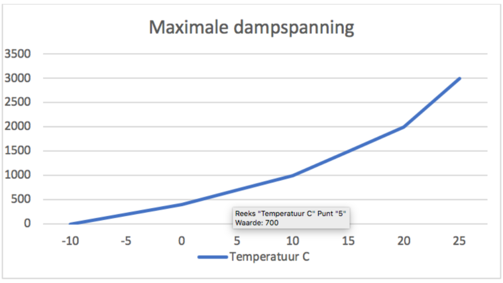 condens - luchtvochtigheid grafiek